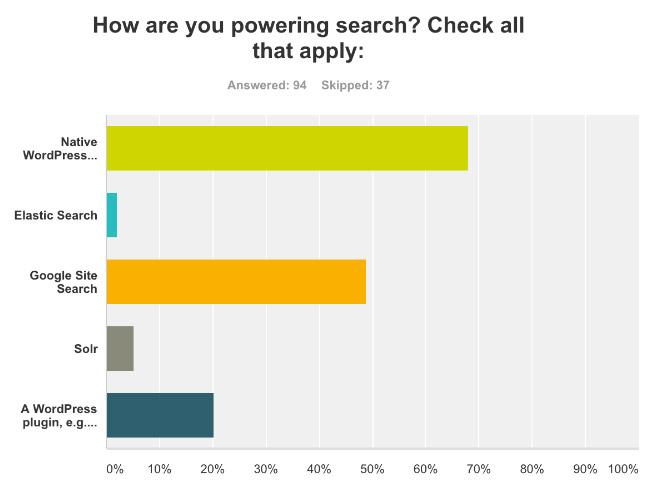 wp-survey
